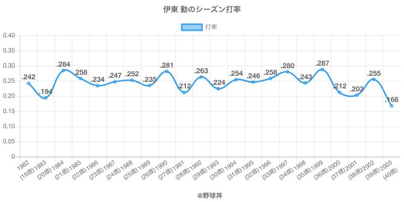 伊東 勤のシーズン打率