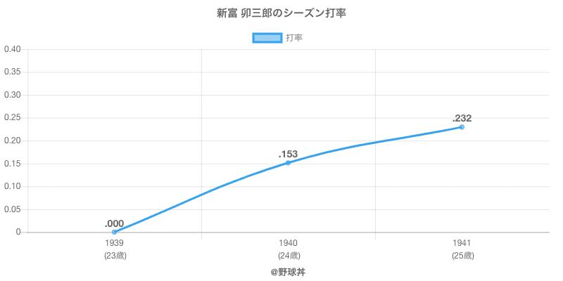 新富 卯三郎のシーズン打率