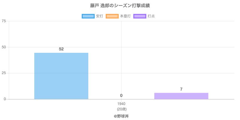 #藤戸 逸郎のシーズン打撃成績