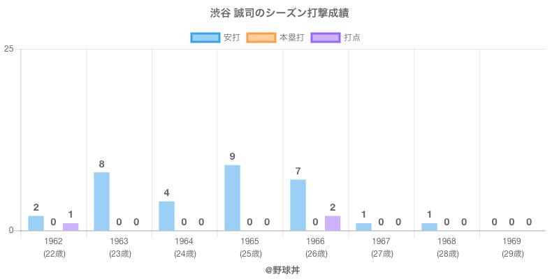 #渋谷 誠司のシーズン打撃成績