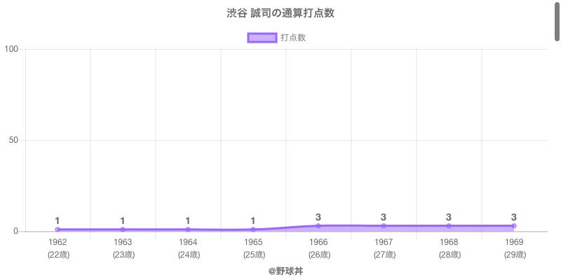 #渋谷 誠司の通算打点数