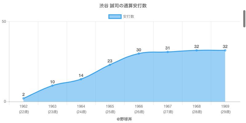 #渋谷 誠司の通算安打数