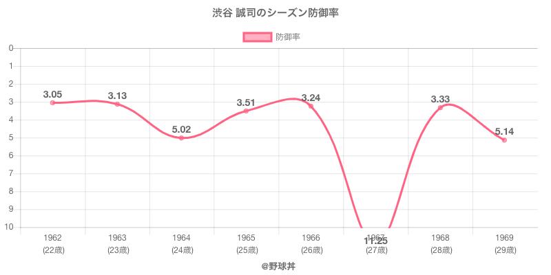 渋谷 誠司のシーズン防御率