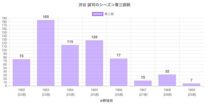 #渋谷 誠司のシーズン奪三振数