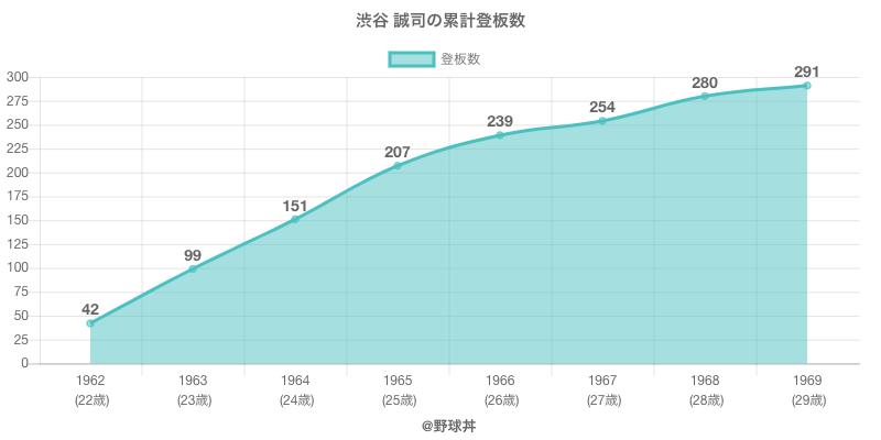 #渋谷 誠司の累計登板数