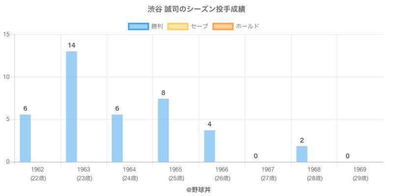 #渋谷 誠司のシーズン投手成績