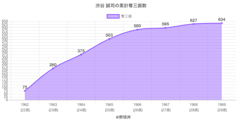 #渋谷 誠司の累計奪三振数