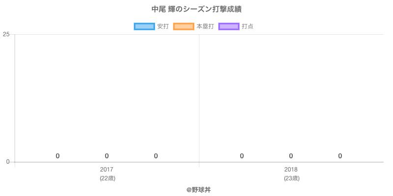 #中尾 輝のシーズン打撃成績