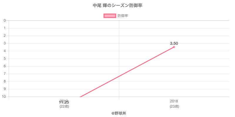 中尾 輝のシーズン防御率