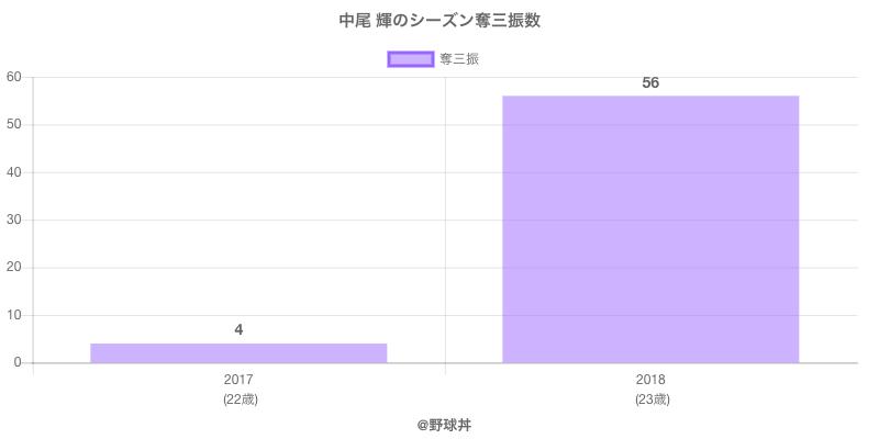 #中尾 輝のシーズン奪三振数