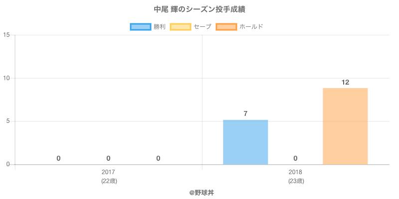 #中尾 輝のシーズン投手成績