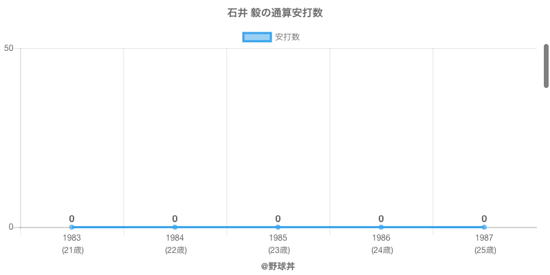 #石井 毅の通算安打数