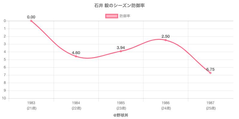 石井 毅のシーズン防御率