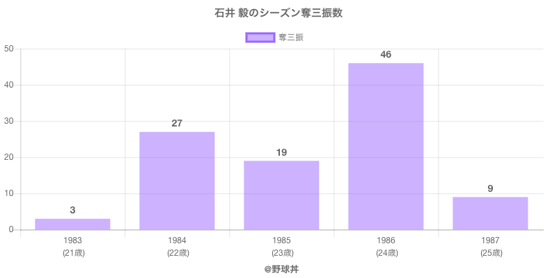 #石井 毅のシーズン奪三振数
