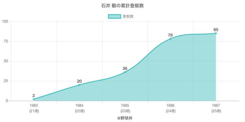#石井 毅の累計登板数