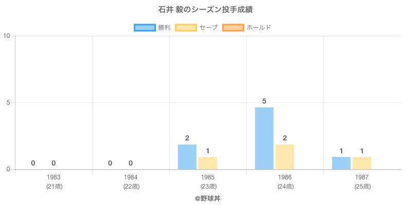 #石井 毅のシーズン投手成績