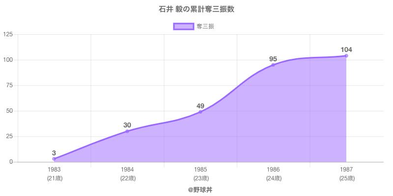 #石井 毅の累計奪三振数