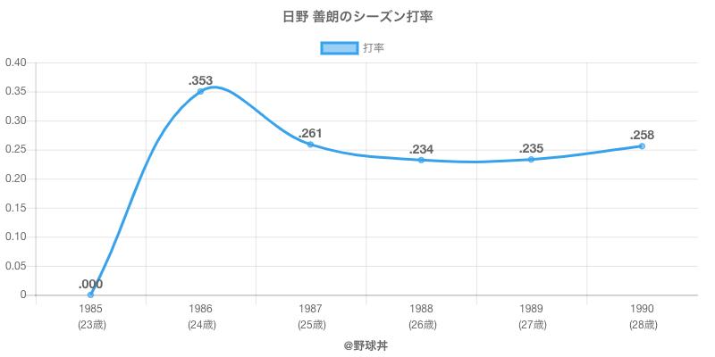日野 善朗のシーズン打率