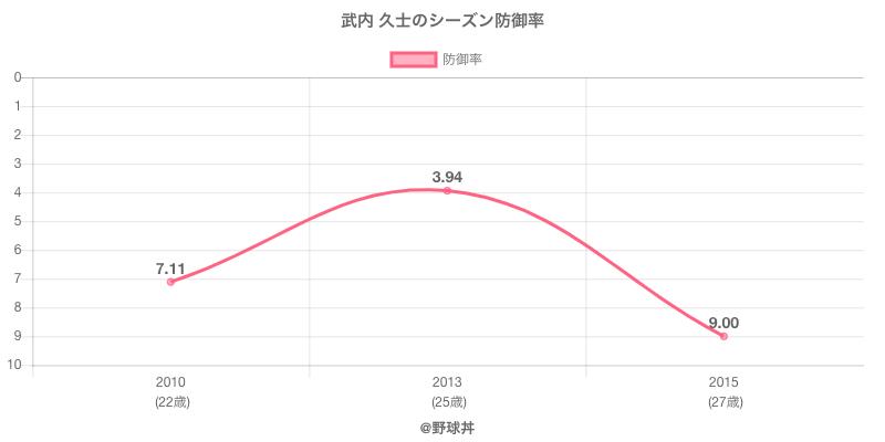 武内 久士のシーズン防御率