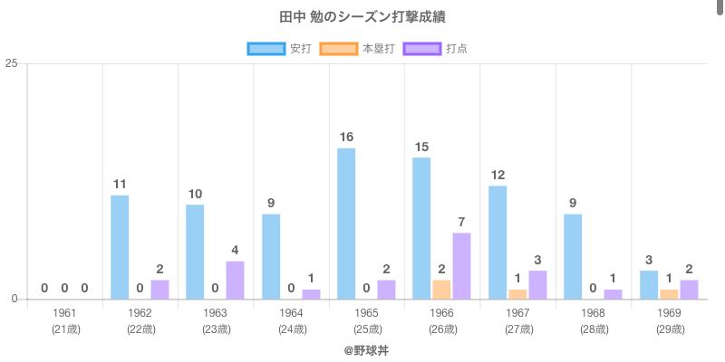 #田中 勉のシーズン打撃成績