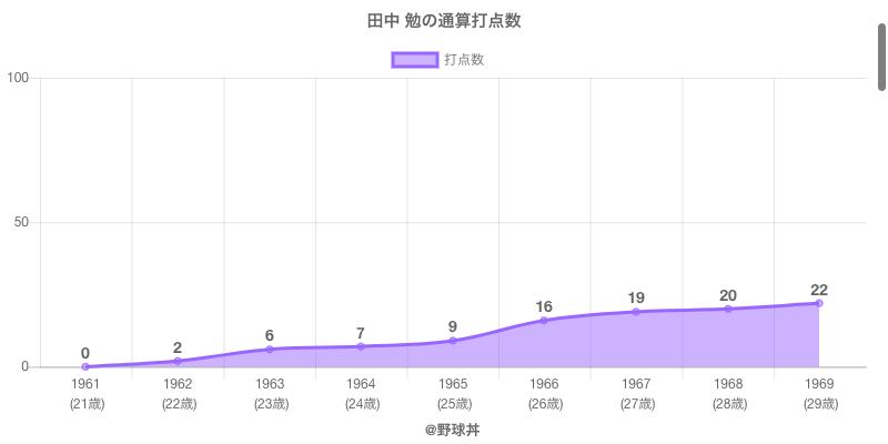 #田中 勉の通算打点数