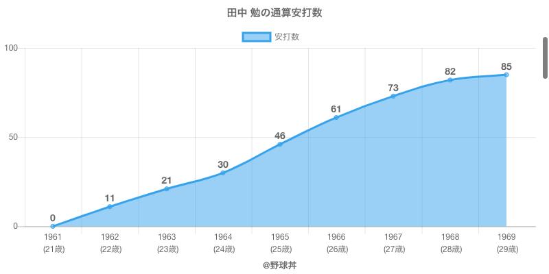 #田中 勉の通算安打数