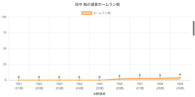 #田中 勉の通算ホームラン数