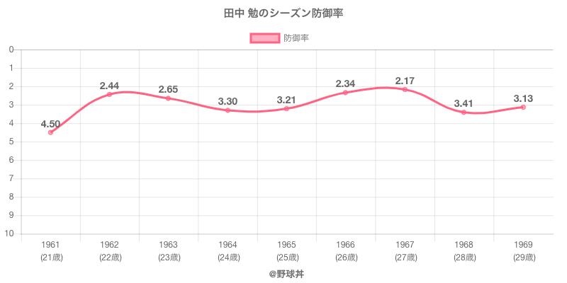 田中 勉のシーズン防御率
