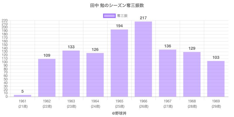 #田中 勉のシーズン奪三振数