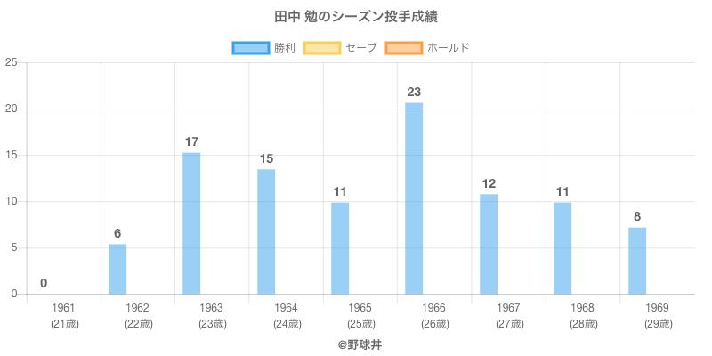 #田中 勉のシーズン投手成績