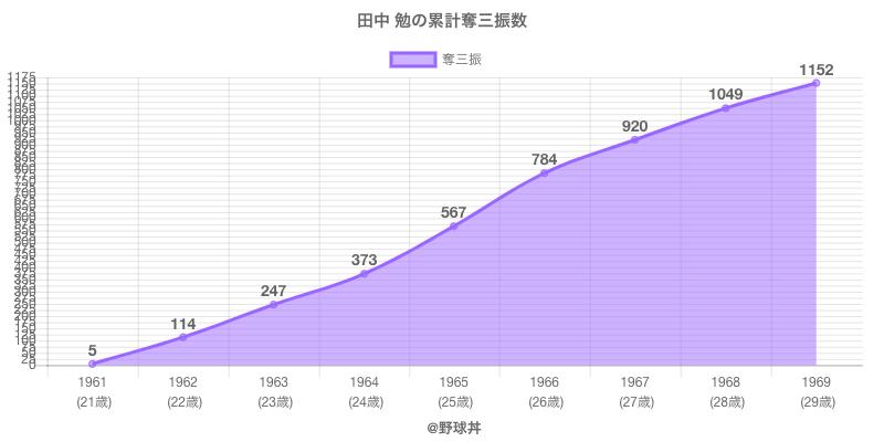 #田中 勉の累計奪三振数