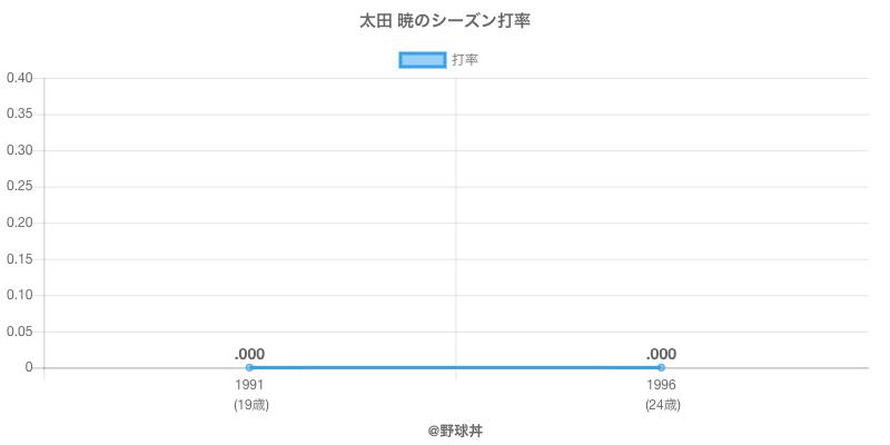 太田 暁のシーズン打率