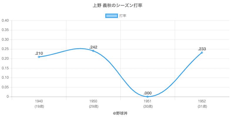 上野 義秋のシーズン打率