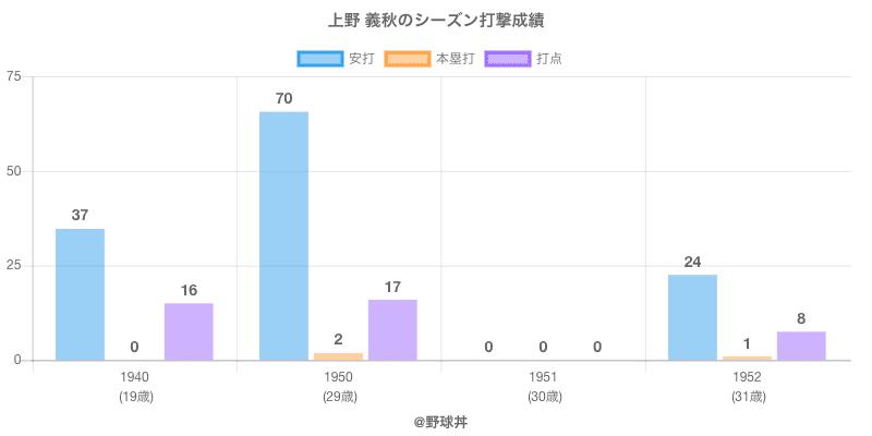 #上野 義秋のシーズン打撃成績