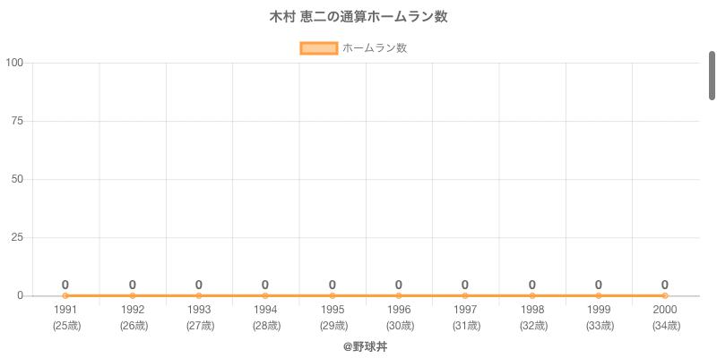 #木村 恵二の通算ホームラン数