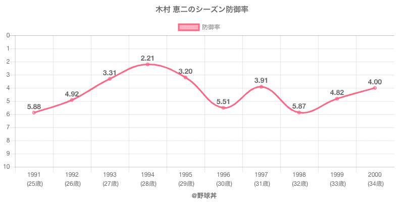 木村 恵二のシーズン防御率