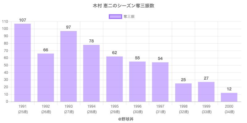 #木村 恵二のシーズン奪三振数