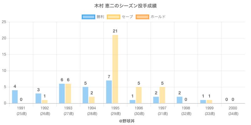 #木村 恵二のシーズン投手成績