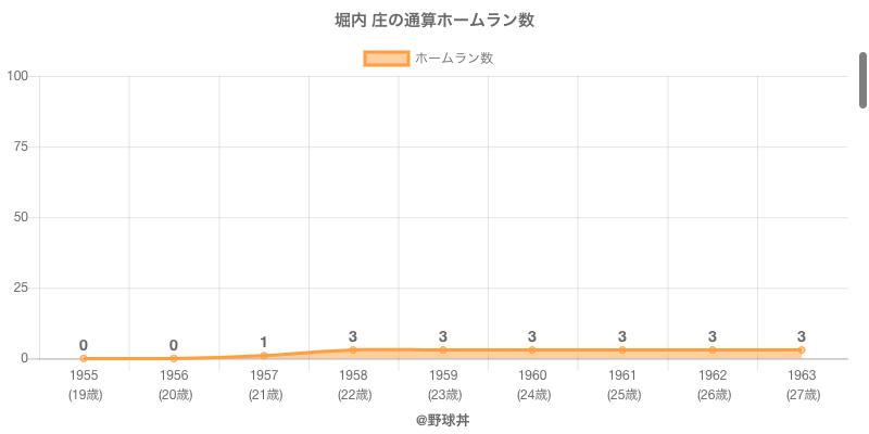#堀内 庄の通算ホームラン数