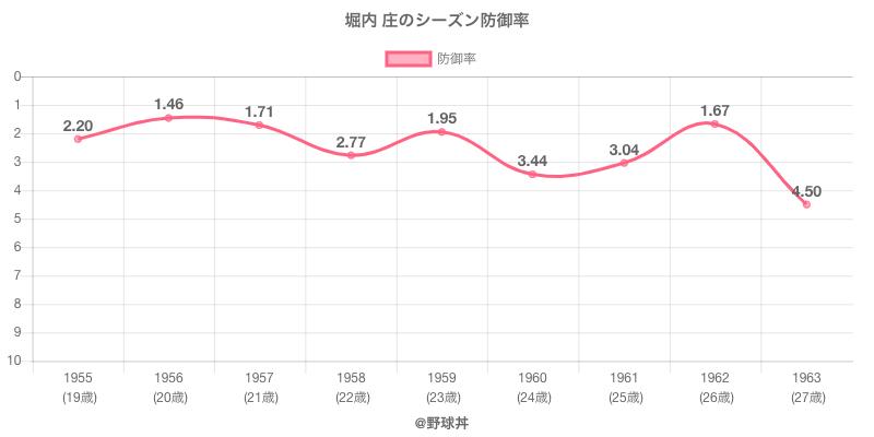 堀内 庄のシーズン防御率