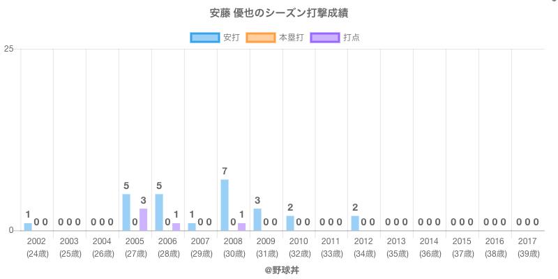 #安藤 優也のシーズン打撃成績