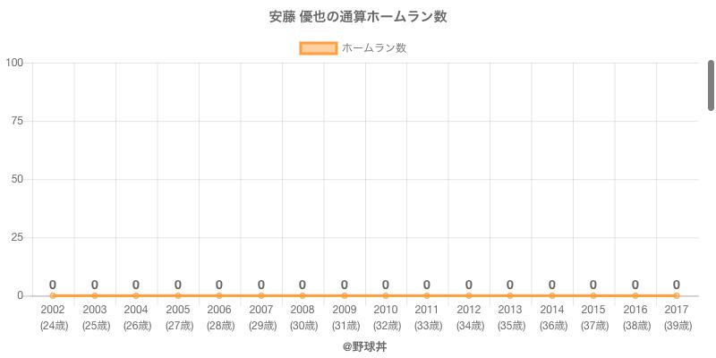 #安藤 優也の通算ホームラン数