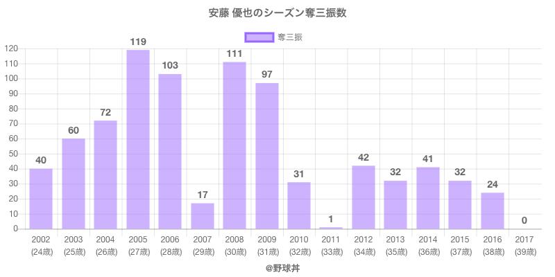 #安藤 優也のシーズン奪三振数