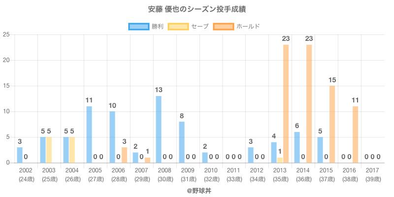 #安藤 優也のシーズン投手成績