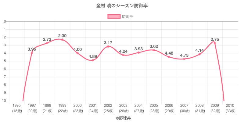 金村 曉のシーズン防御率