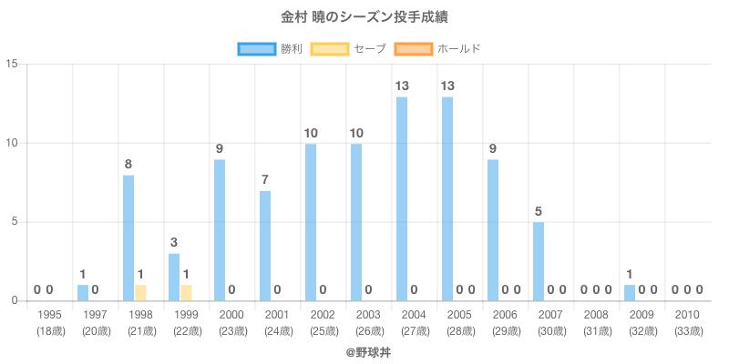 #金村 曉のシーズン投手成績