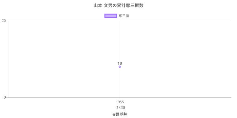 #山本 文男の累計奪三振数