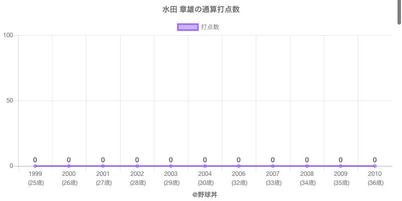 #水田 章雄の通算打点数