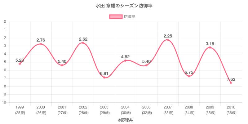 水田 章雄のシーズン防御率