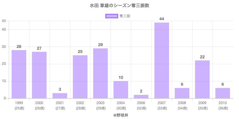 #水田 章雄のシーズン奪三振数